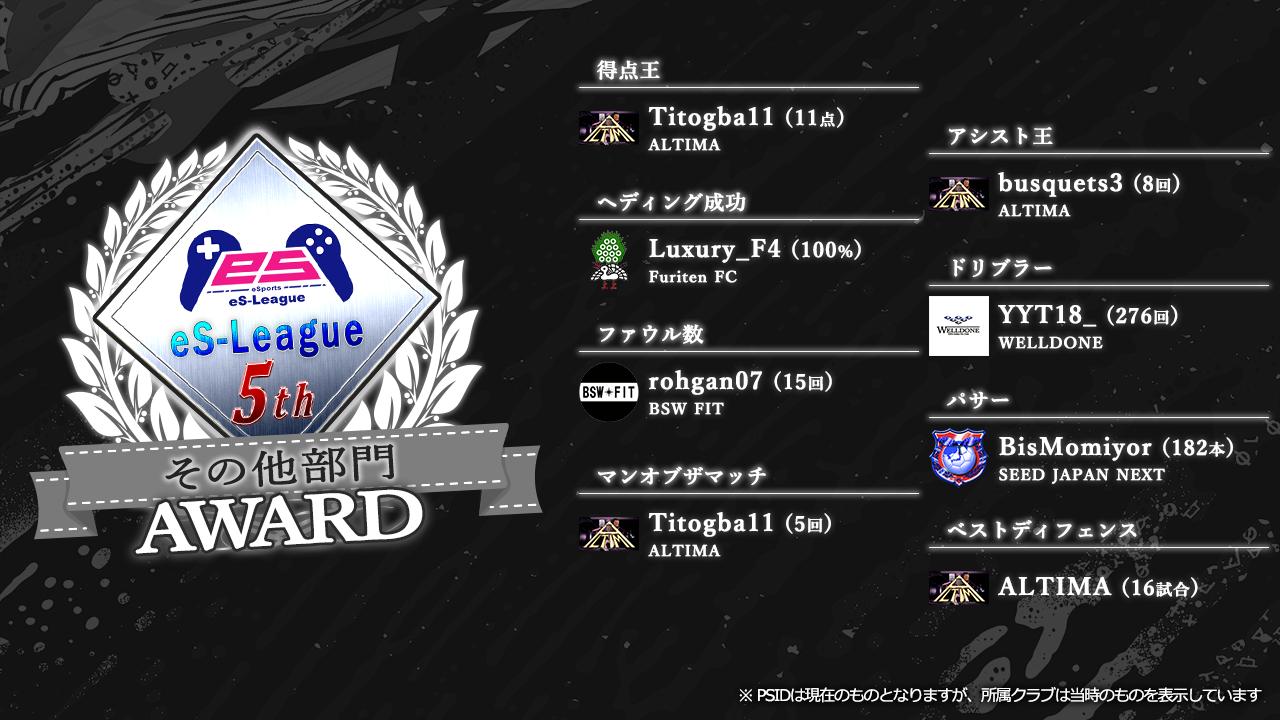 FIFA20 eS-League JAPAN 5th AWARD【その他部門】