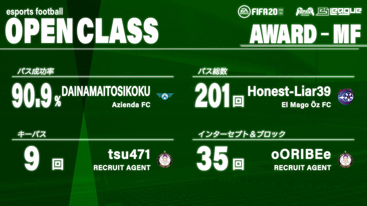 FIFA20 eS-League OpenClass 2nd AWARD【MF部門】