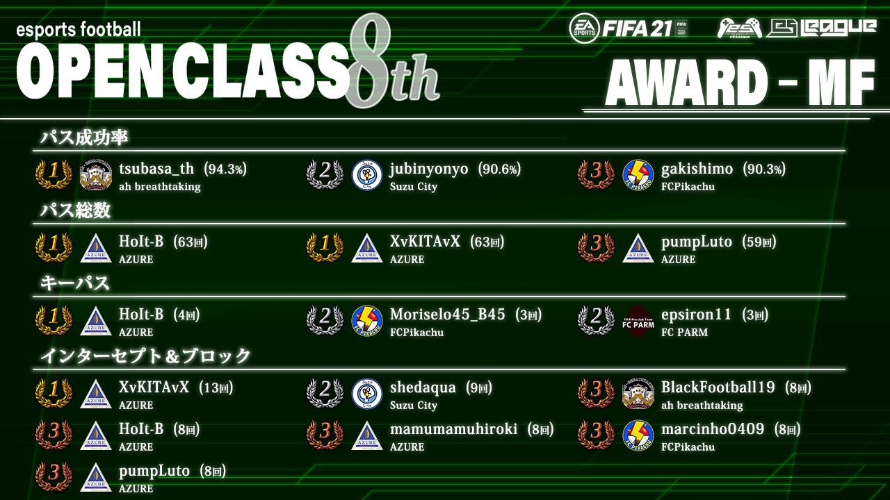 FIFA21 eS-League OpenClass 8th AWARD【MF部門】