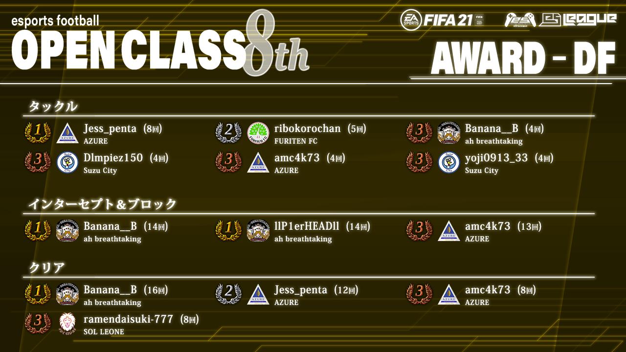 FIFA21 eS-League OpenClass 8th AWARD【DF部門】