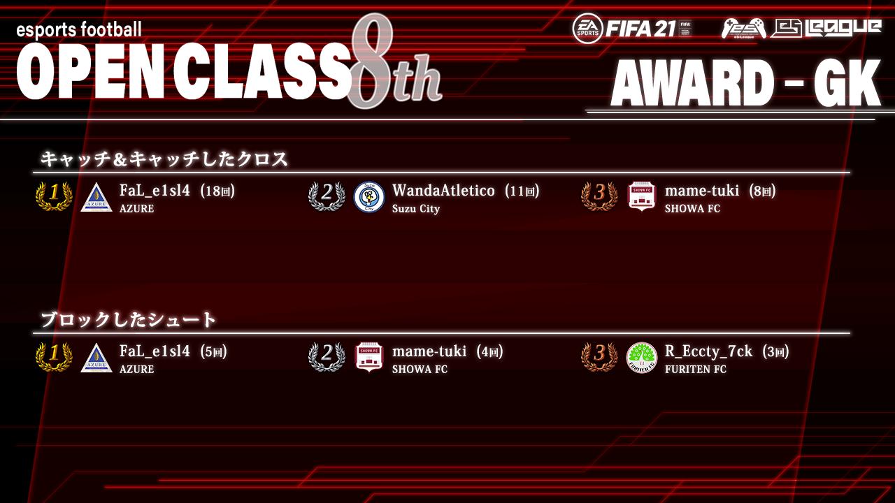 FIFA21 eS-League OpenClass 8th AWARD【GK部門】