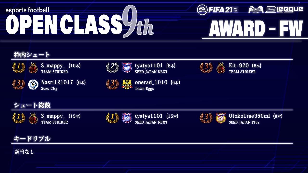 FIFA21 eS-League OpenClass 9th AWARD【FW部門】
