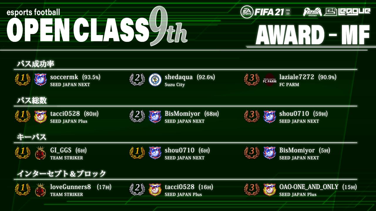 FIFA21 eS-League OpenClass 9th AWARD【MF部門】