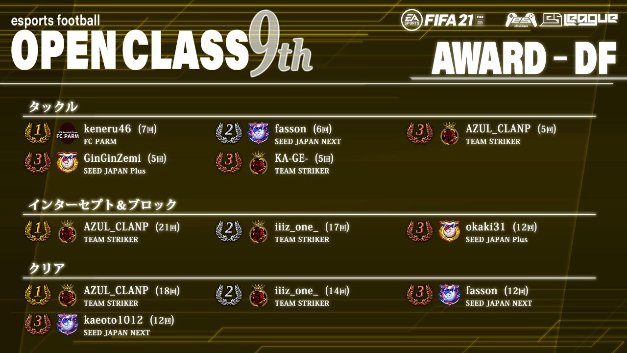 FIFA21 eS-League OpenClass 9th AWARD【DF部門】