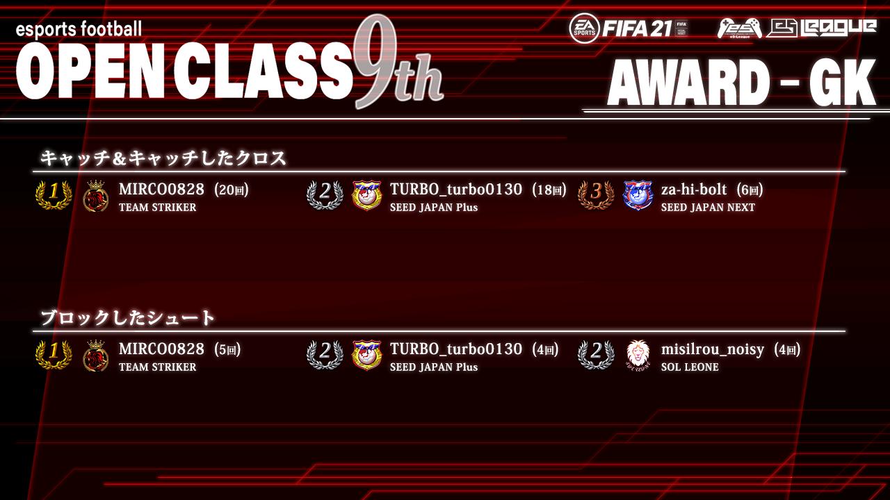 FIFA21 eS-League OpenClass 9th AWARD【GK部門】