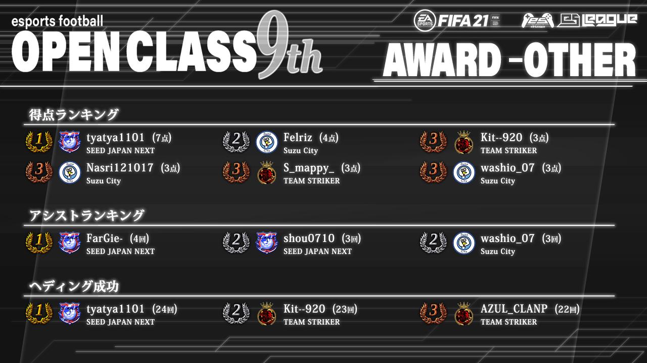 FIFA21 eS-League OpenClass 9th AWARD【総合1】