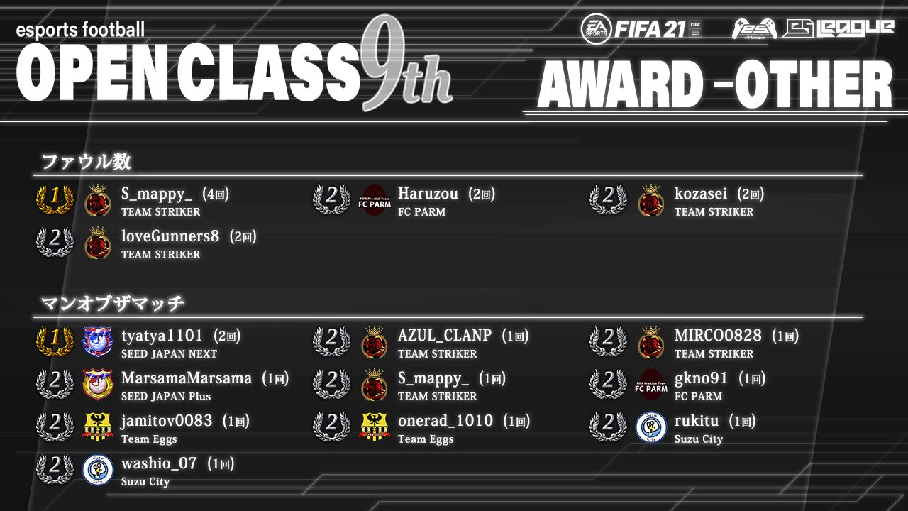 FIFA21 eS-League OpenClass 9th AWARD【総合2】