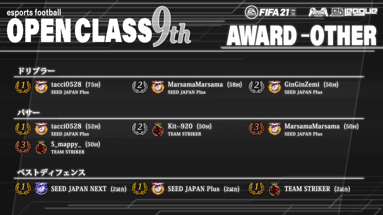 FIFA21 eS-League OpenClass 9th AWARD【総合3】