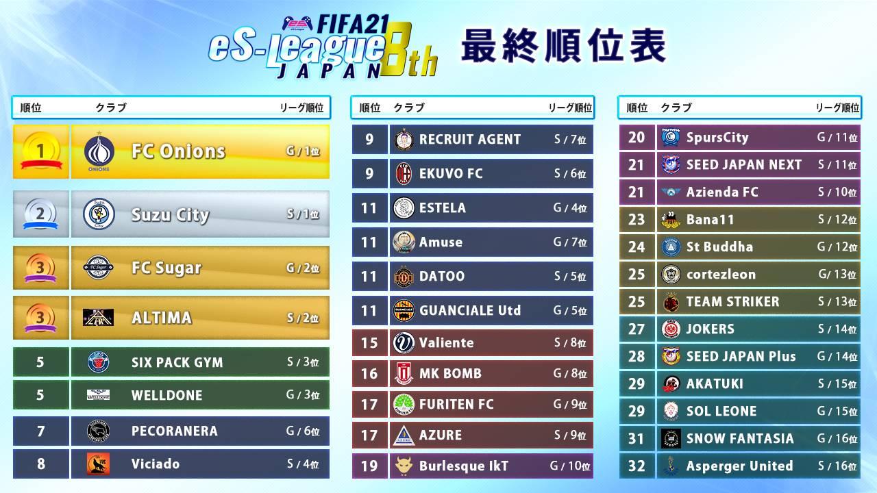 FIFA21 eS-League JAPAN 8th 最終順位表