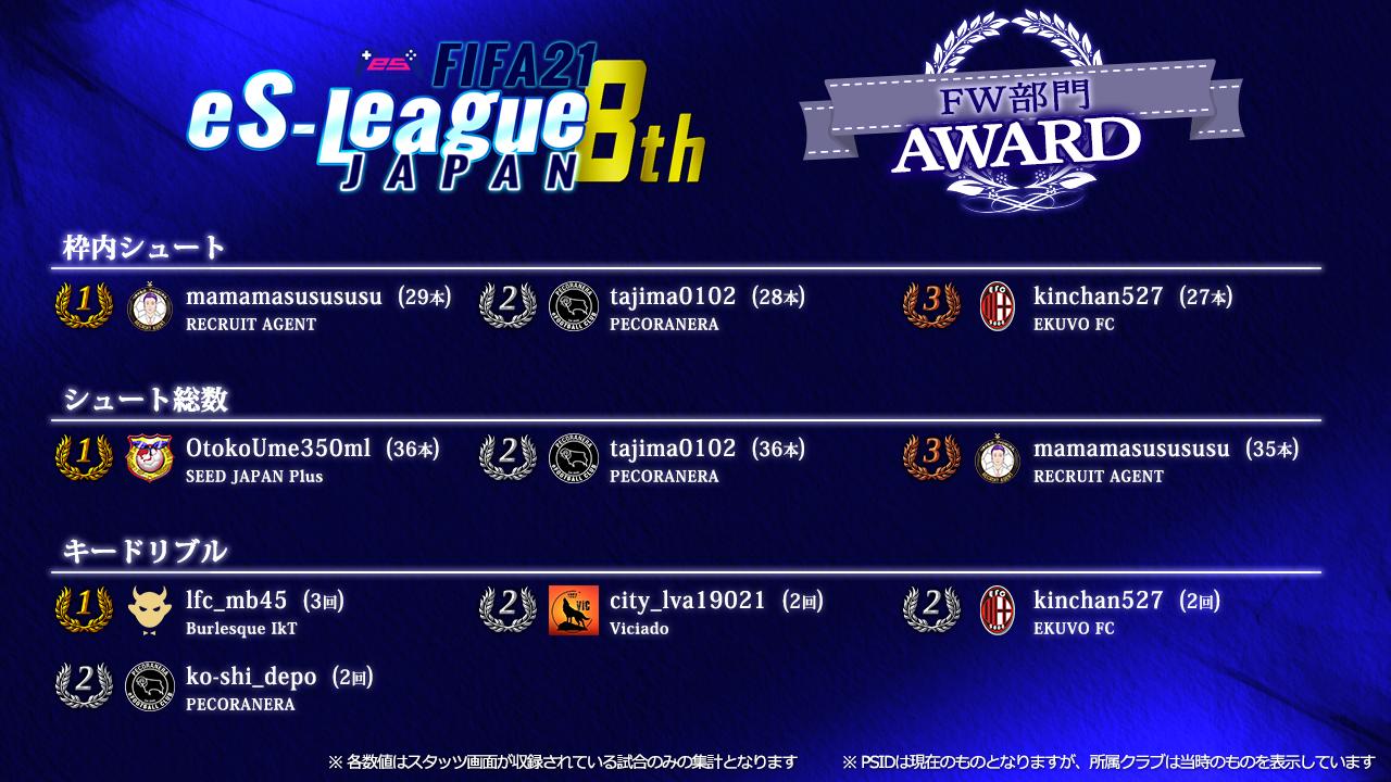 FIFA21 eS-League JAPAN 8th AWARD【FW部門】