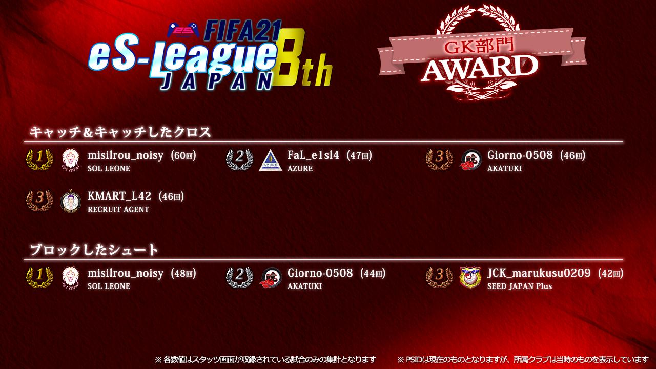 FIFA21 eS-League JAPAN 8th AWARD【GK部門】