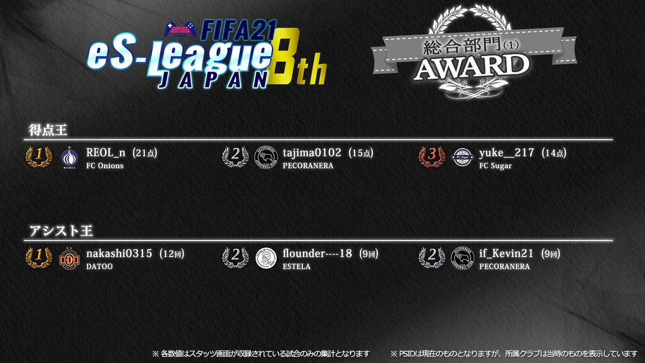 FIFA21 eS-League JAPAN 8th AWARD【総合1】