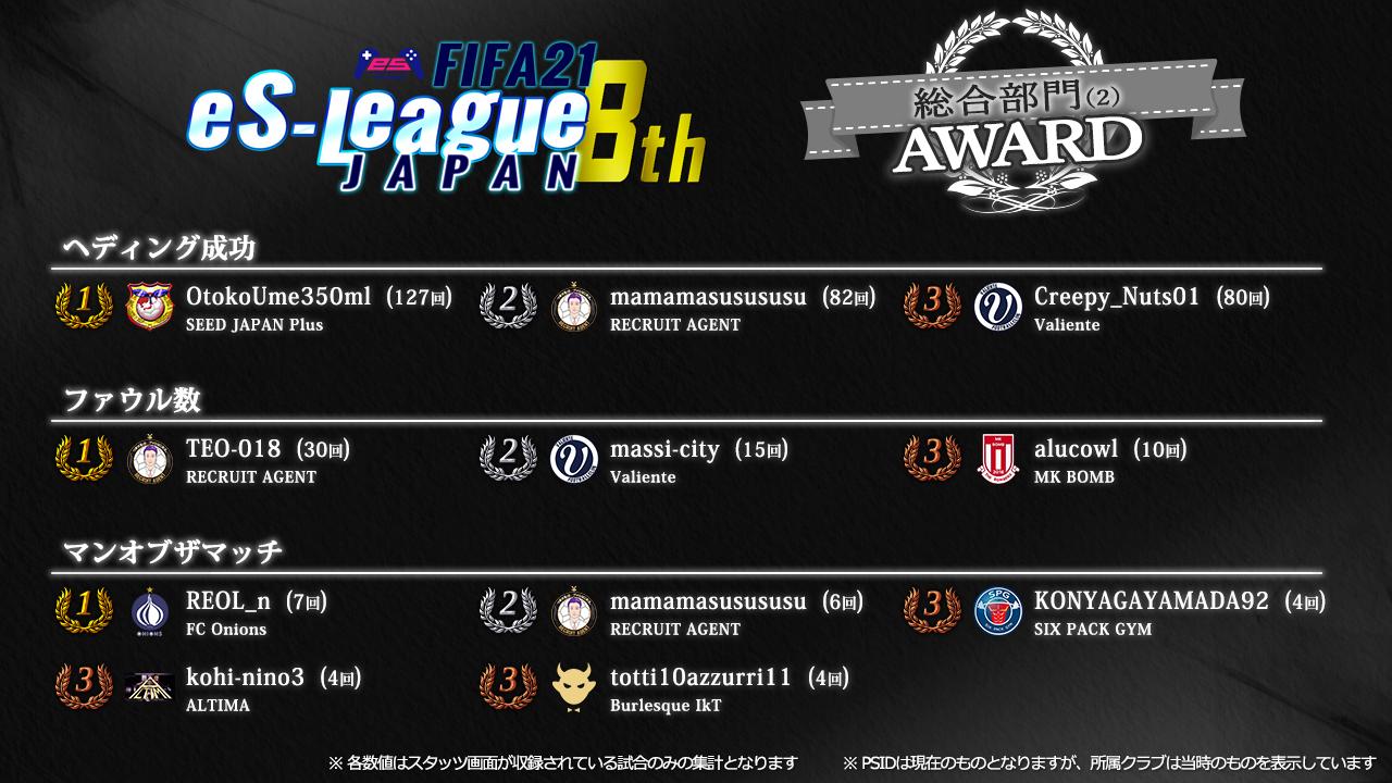 FIFA21 eS-League JAPAN 8th AWARD【総合2】