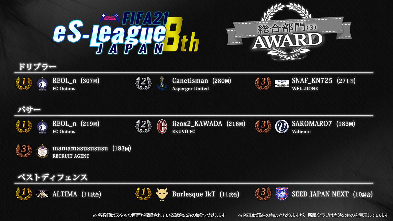 FIFA21 eS-League JAPAN 8th AWARD【総合3】