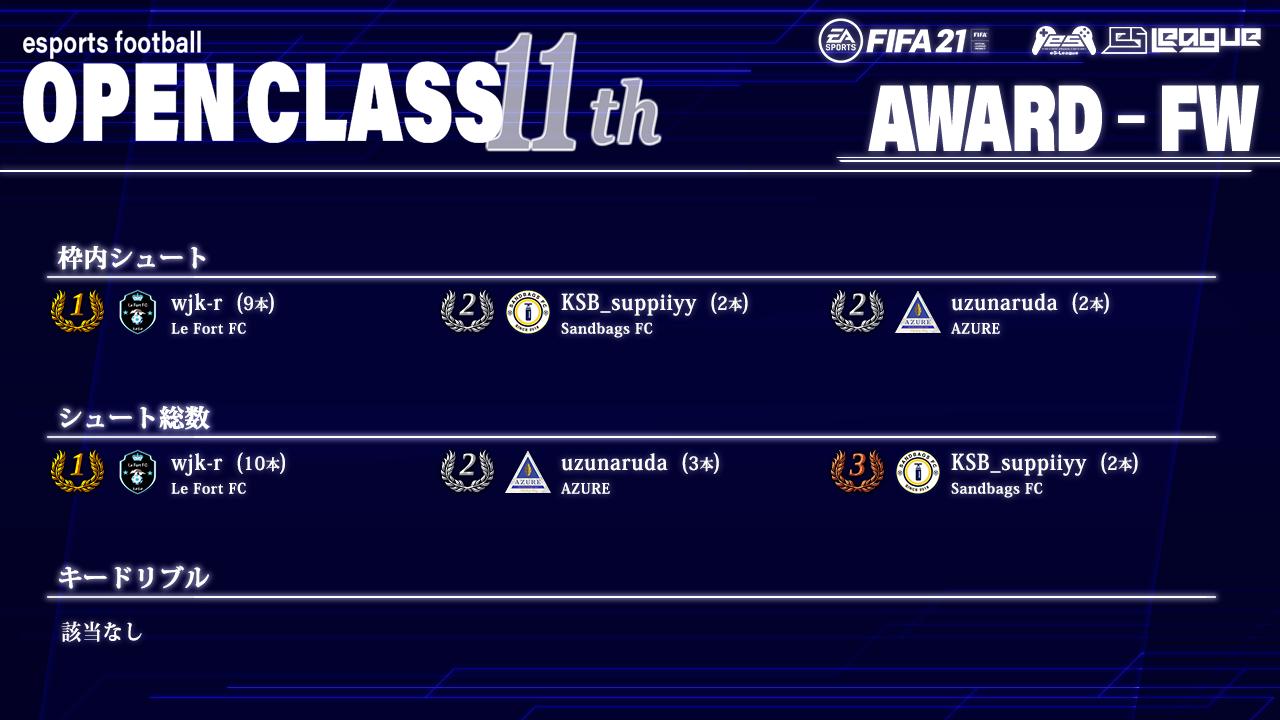 FIFA21 eS-League OpenClass 11th AWARD【FW部門】