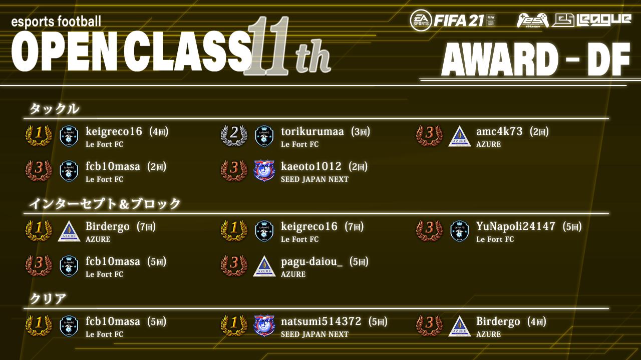 FIFA21 eS-League OpenClass 11th AWARD【DF部門】