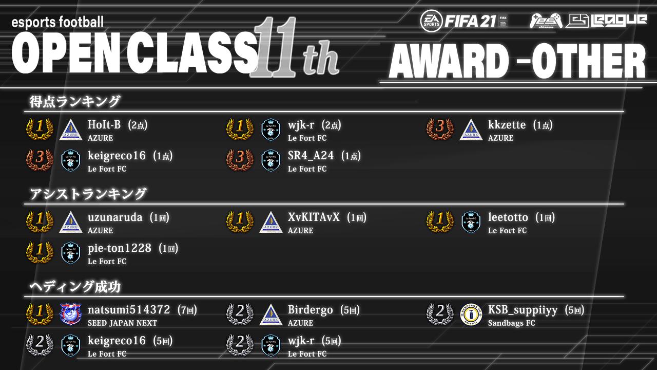 FIFA21 eS-League OpenClass 11th AWARD【総合1】