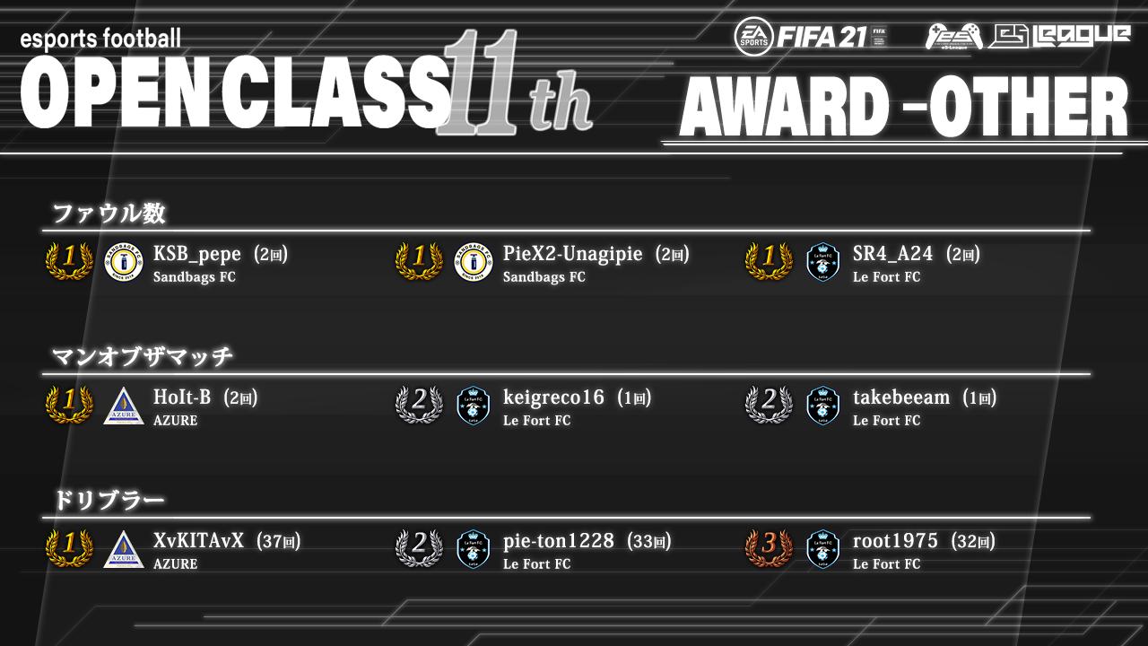 FIFA21 eS-League OpenClass 11th AWARD【総合2】