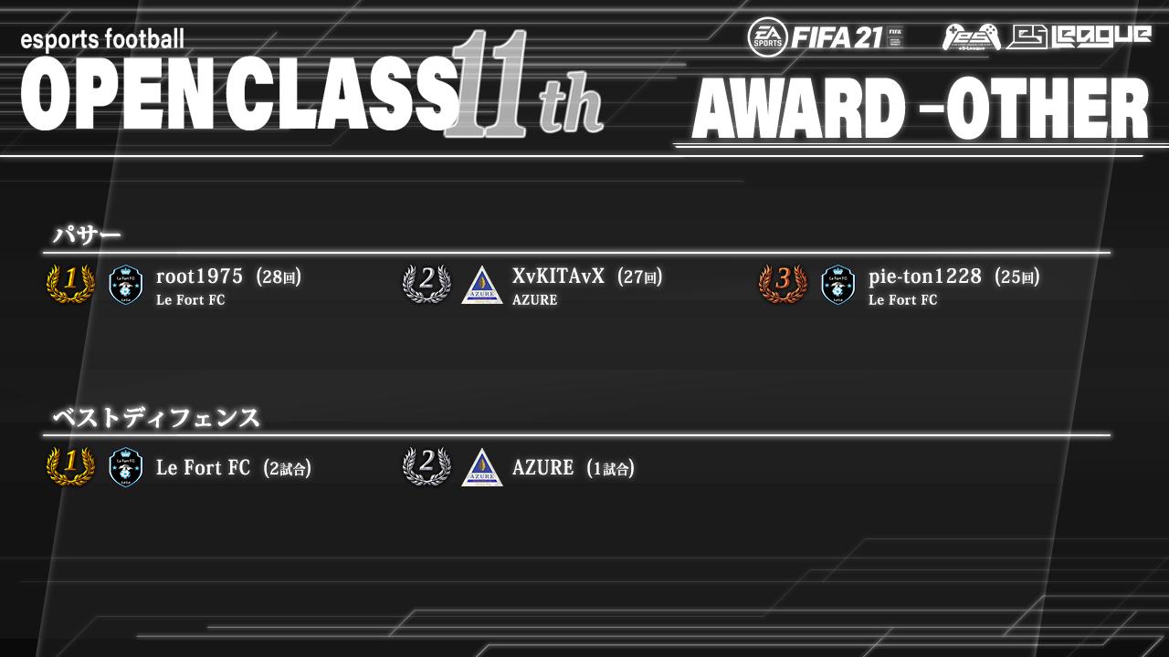 FIFA21 eS-League OpenClass 11th AWARD【総合3】