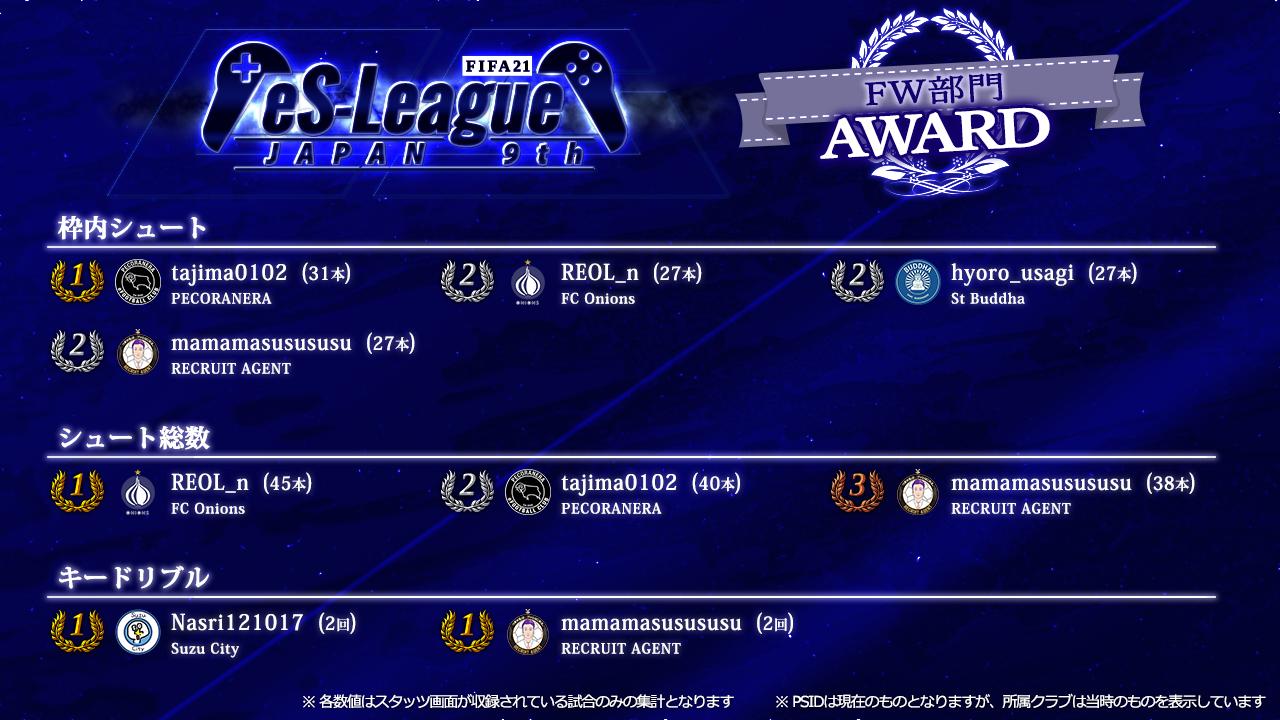 FIFA21 eS-League JAPAN 9th AWARD【FW部門】