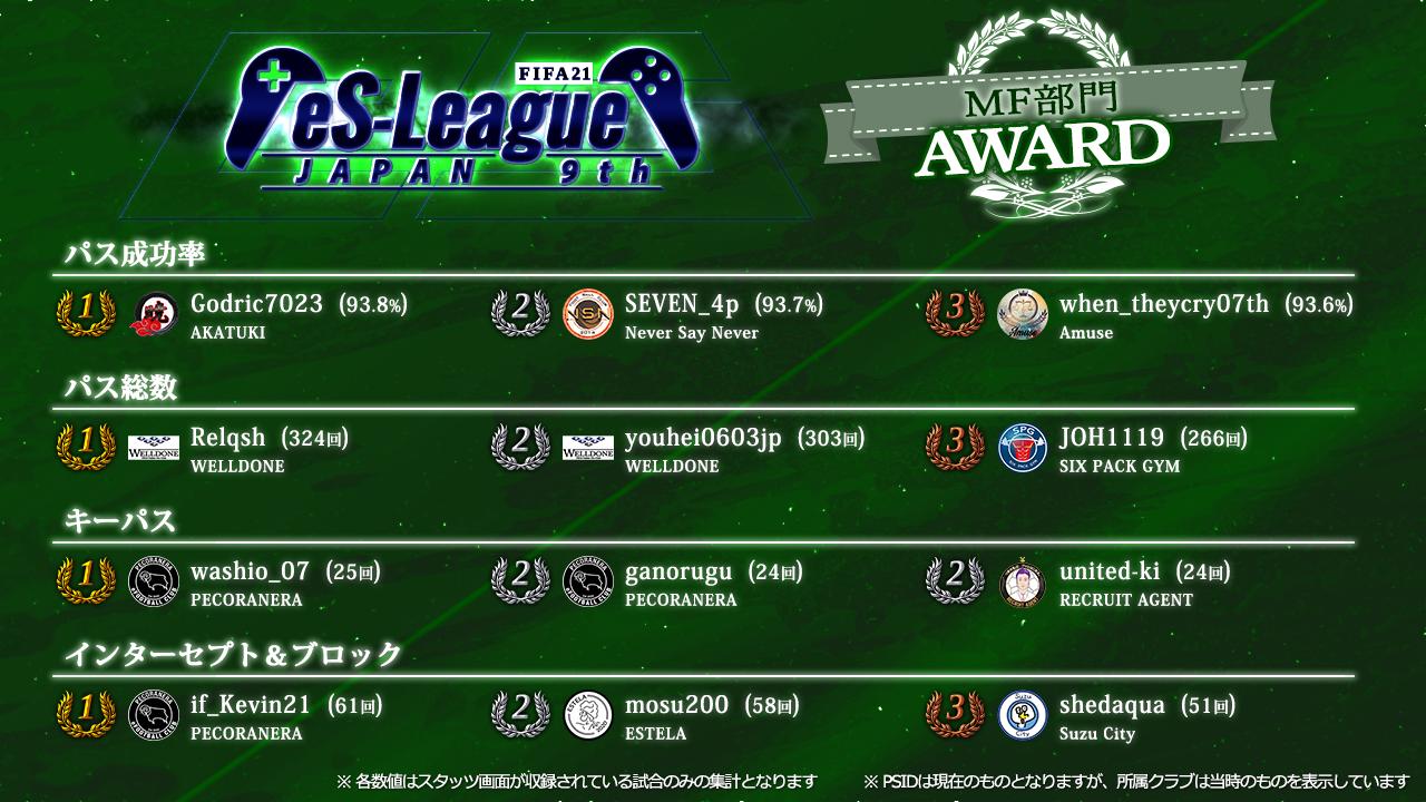 FIFA21 eS-League JAPAN 9th AWARD【MF部門】