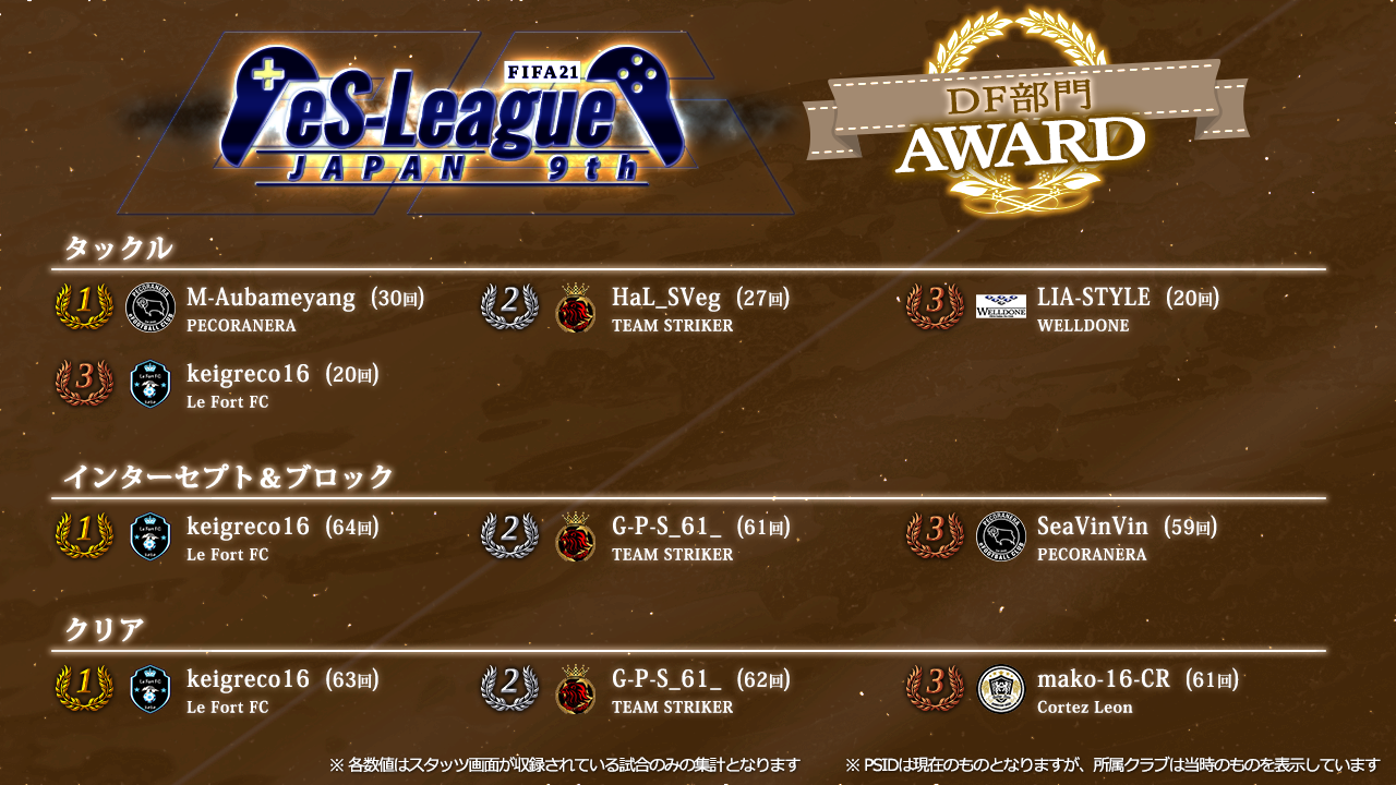 FIFA21 eS-League JAPAN 9th AWARD【DF部門】