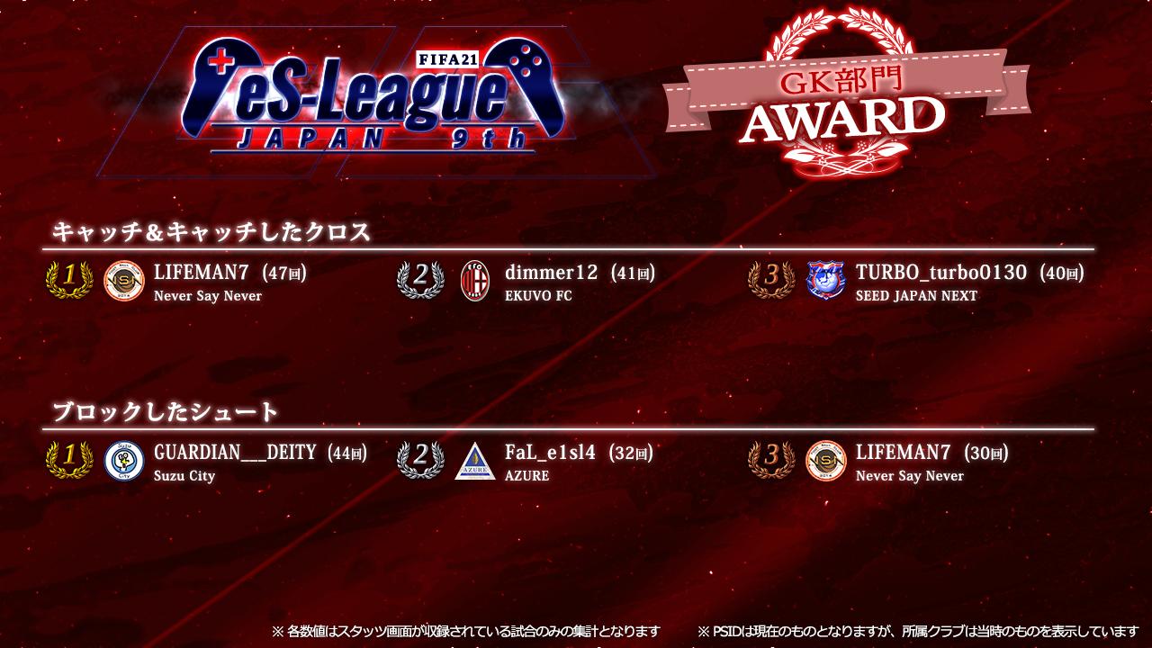 FIFA21 eS-League JAPAN 9th AWARD【GK部門】