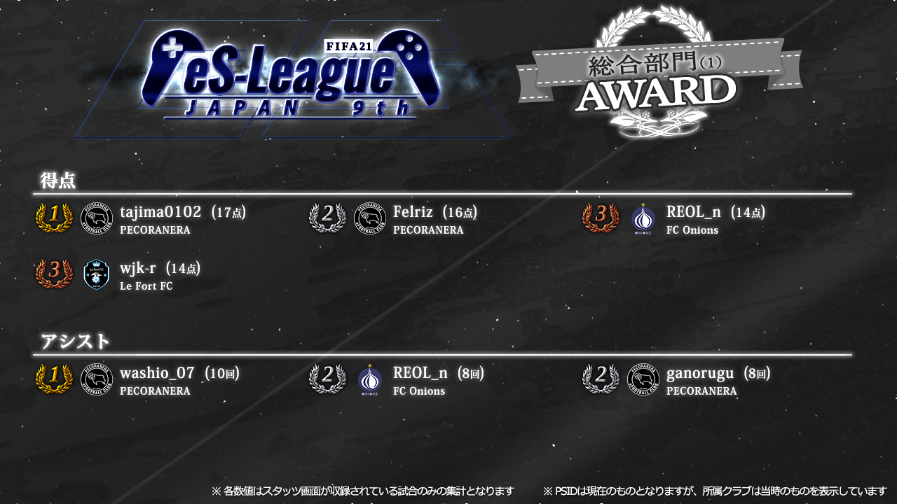 FIFA21 eS-League JAPAN 9th AWARD【総合1】