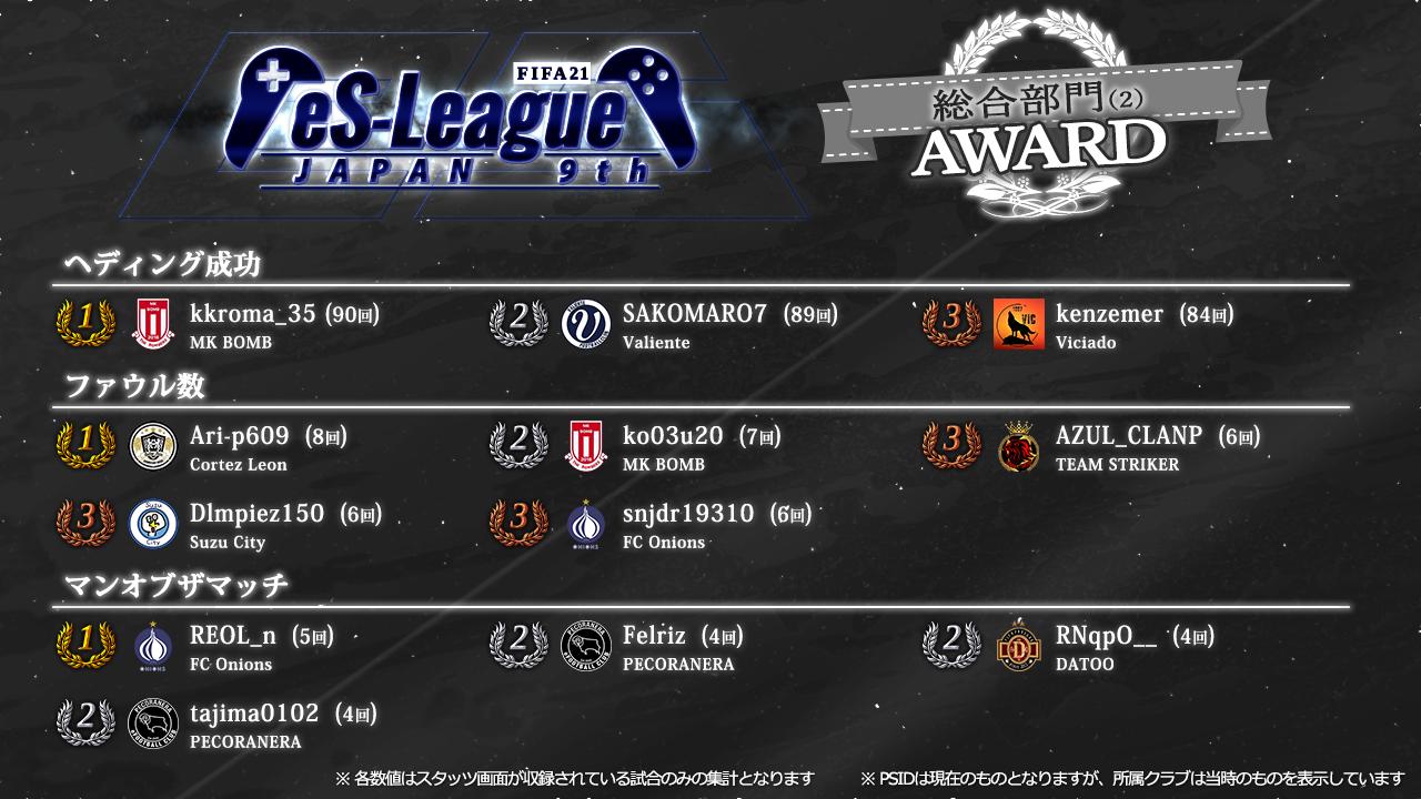 FIFA21 eS-League JAPAN 9th AWARD【総合2】