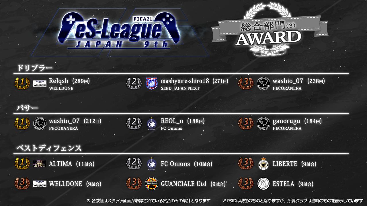 FIFA21 eS-League JAPAN 9th AWARD【総合3】