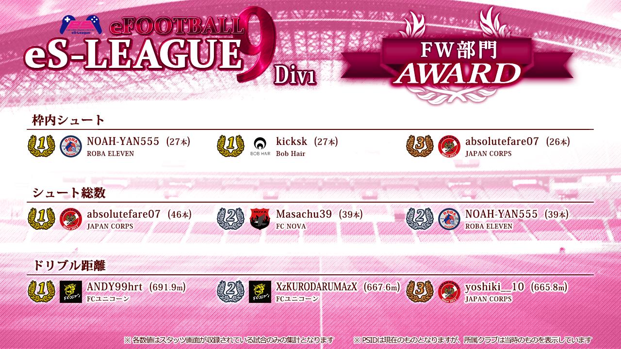 eFOOTBALL eS-LEAGUE 9th 1部 AWARD【FW部門】