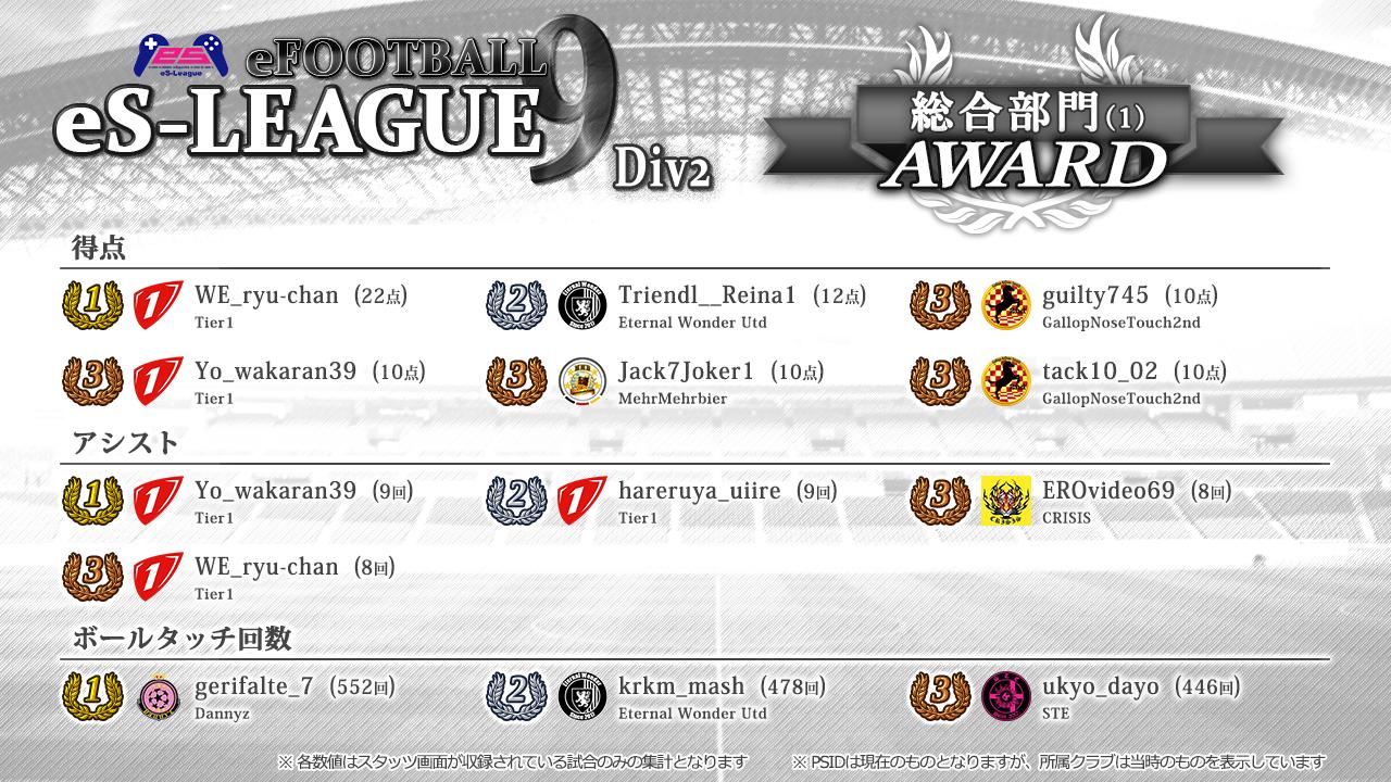 eFOOTBALL eS-LEAGUE 9th 2部 AWARD【総合1】