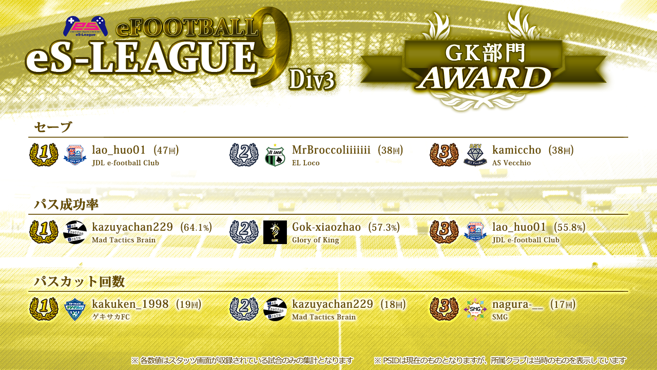 eFOOTBALL eS-LEAGUE 9th 3部 AWARD【GK部門】